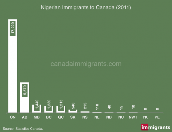 nigerian-immigrants Canada