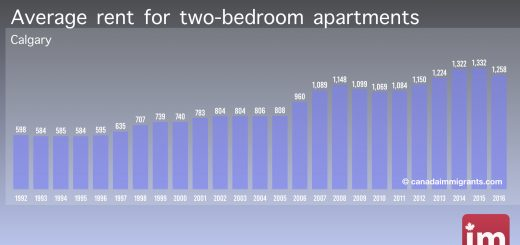 Apartment Rents in Calgary