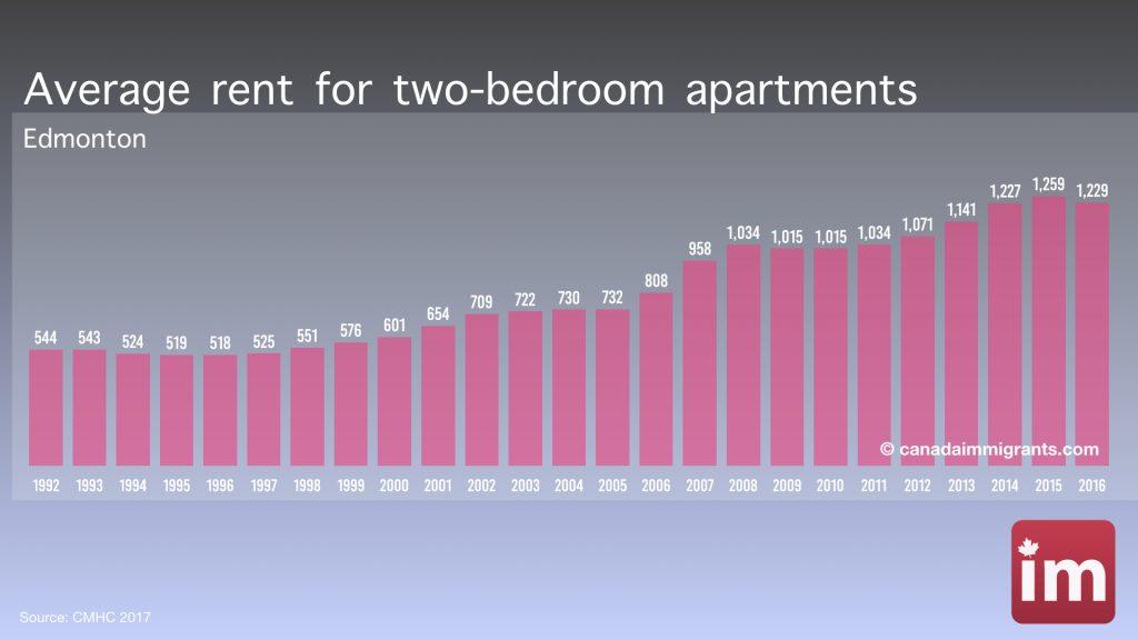 Edmonton Average Rents Cost Of Living In Edmonton