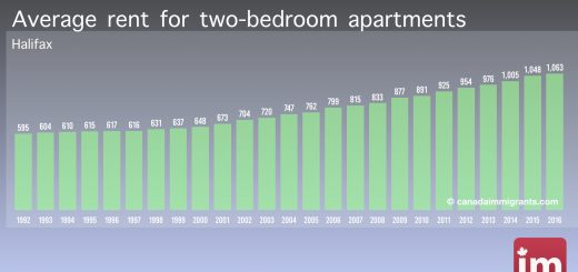 Apartment Rents in Halifax