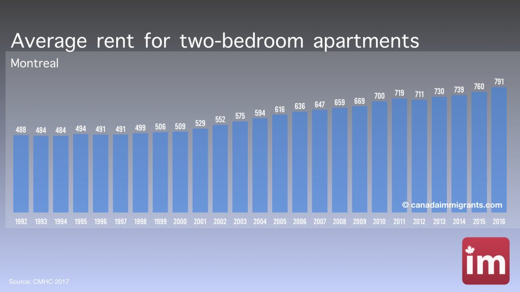 Apartment Rents in Montreal