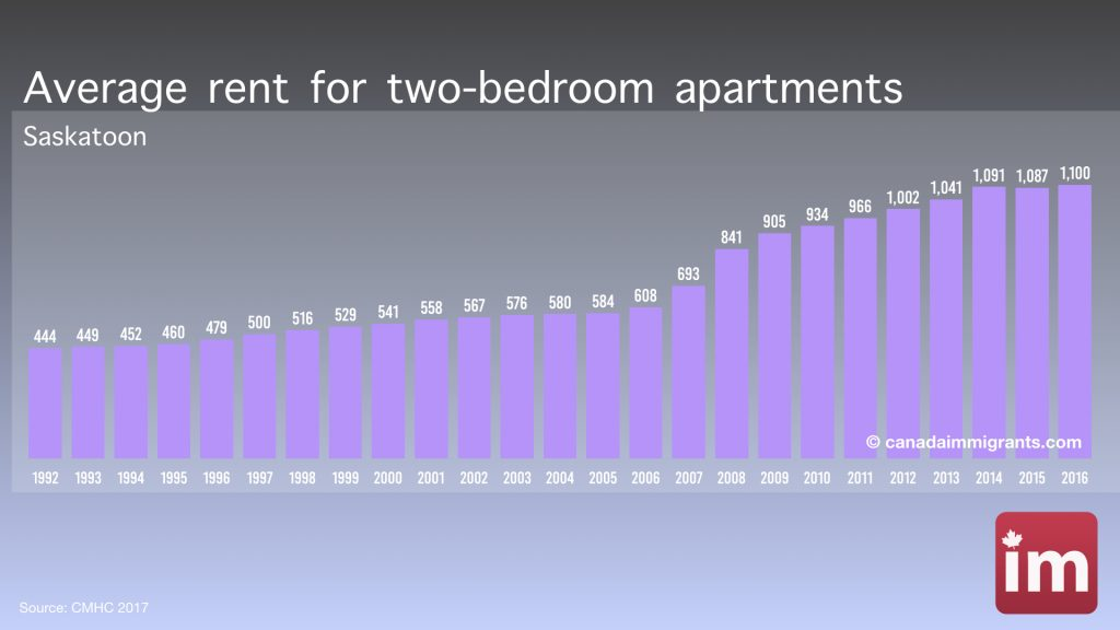 Apartment Rents in Saskatoon