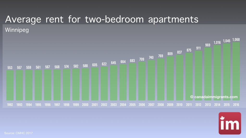 Apartment Rents in Winnipeg