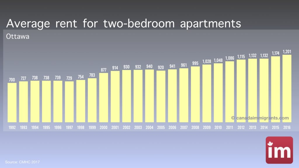 Apartment rents in Ottawa