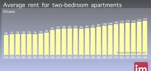 Apartment rents in Ottawa
