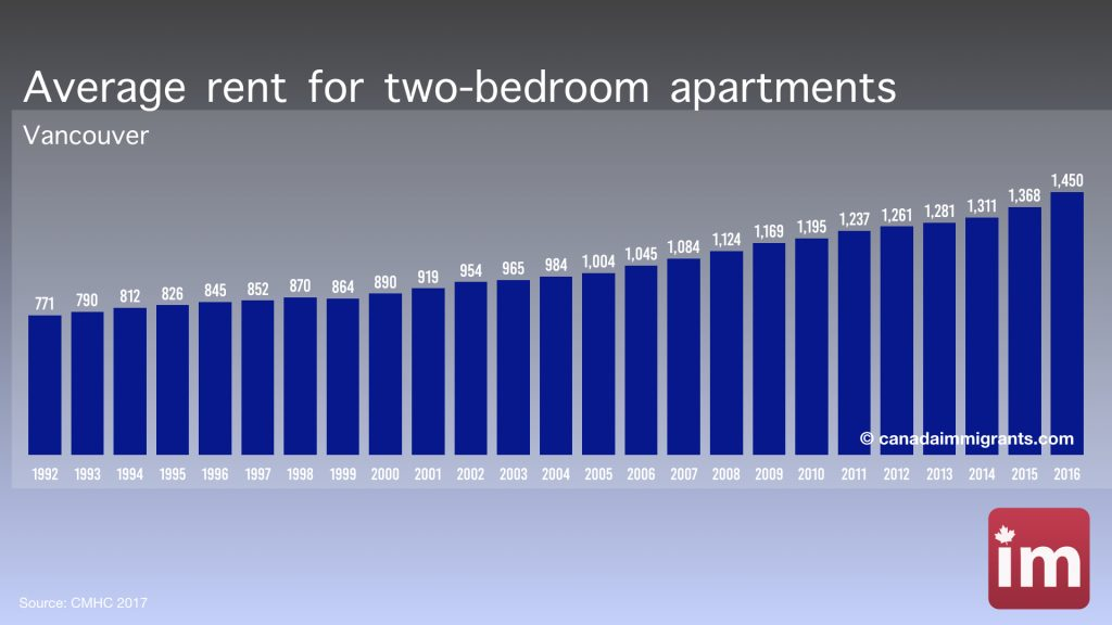 Apartment rents in Vancouver