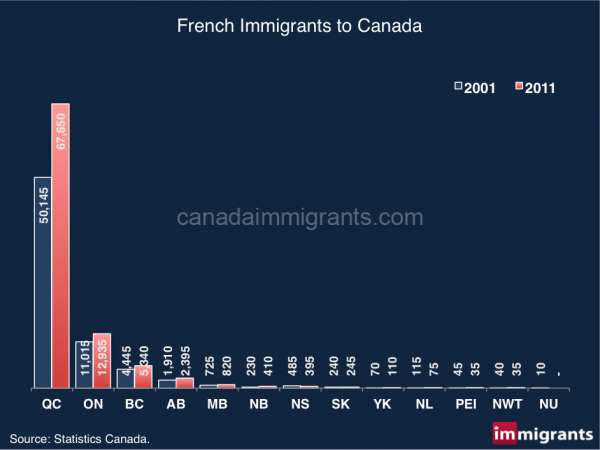 french-immigrants