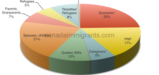 Canada immigration targets 2017
