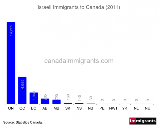 israeli-immigrants