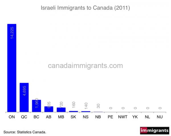 israeli-immigrants