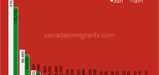 Italian immigration to Canada