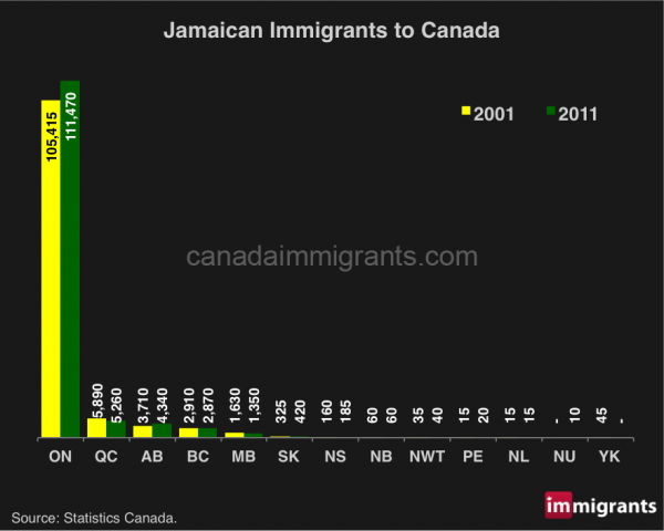 jamaican-immigrants