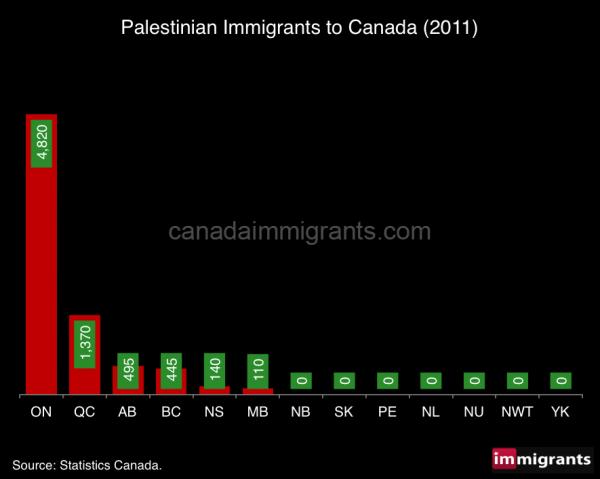 palestinian-immigrants