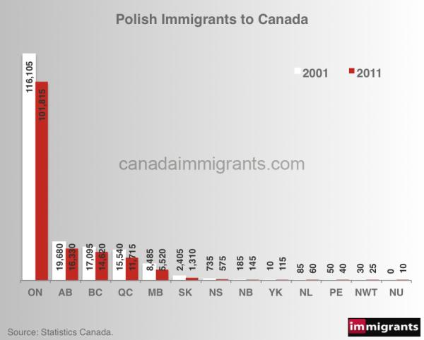 polish-immigrants