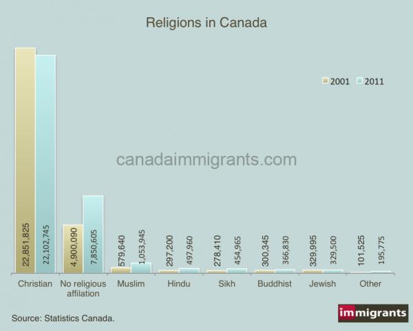 religions-canada