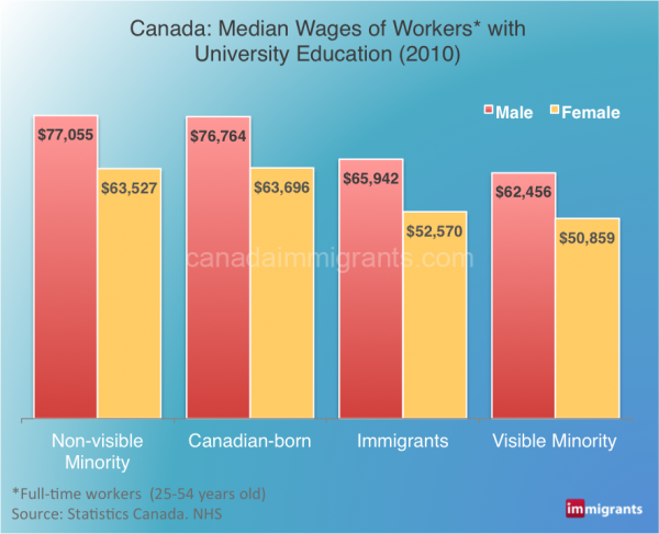 wages-immigrants