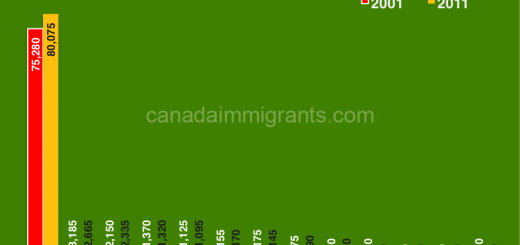 Guyana immigration to Canada