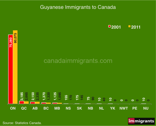 Guyana-immigrants-2016