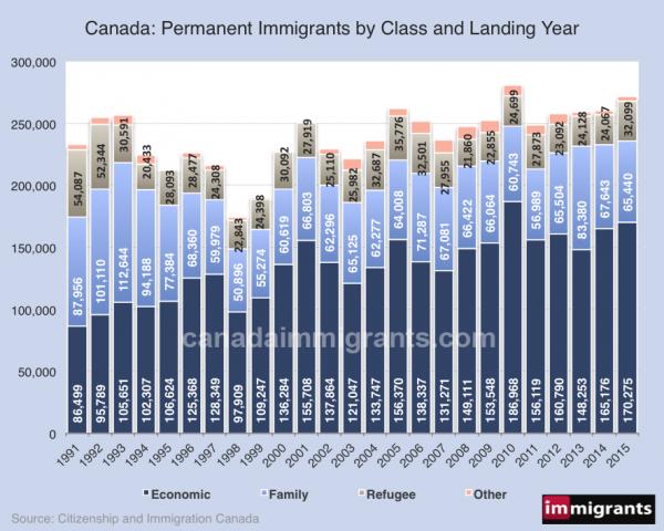 Immigrants-Canada-1991-2015