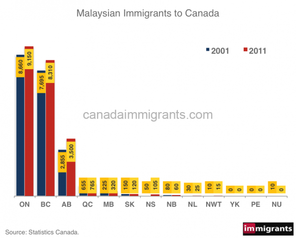 Malaysian-immigrants