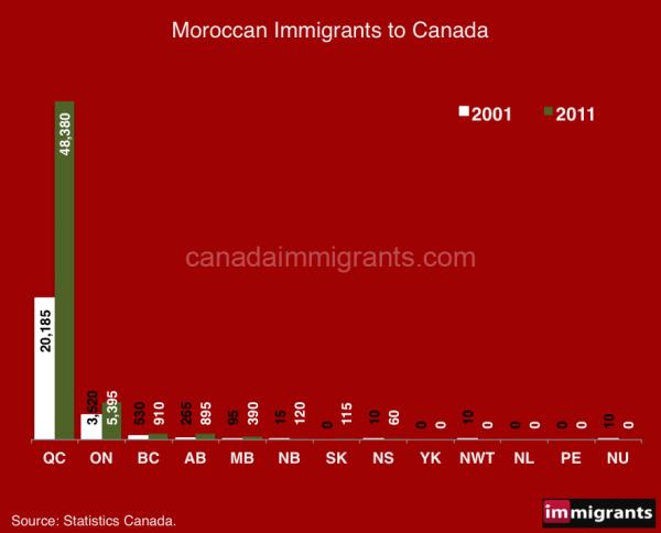 Morocco-immigrants-2016