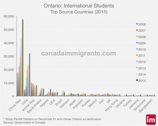 ontario-international-students