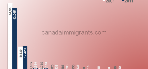 Taiwan immigrants to Canada