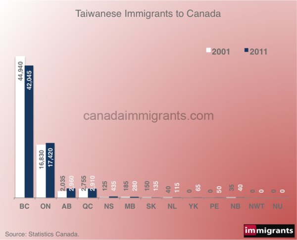 Taiwan-immigrants