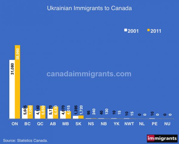 Ukrainian immigrants Canada