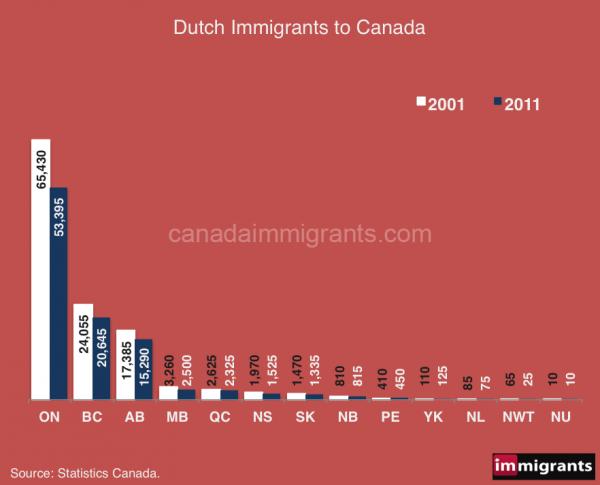 dutch-immigrants