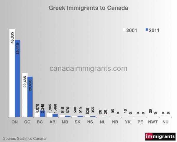 greek-immigrants