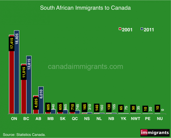 south-african-immigrants