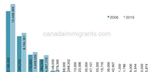 Canada population 2006-2016