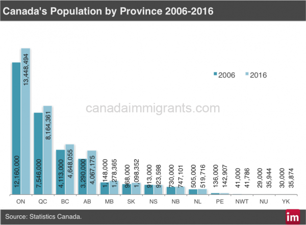 Canada population 2016 Census