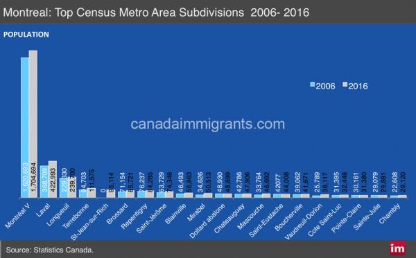 Montreal CMA population 2016