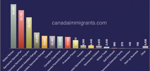 Canada immigrants class 2016