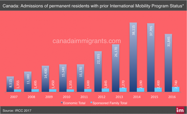 Canada International Mobility Program Transitions