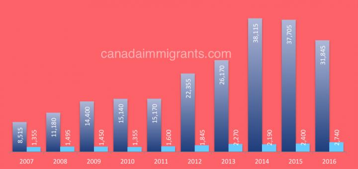 Canada International Mobility Program Transitions