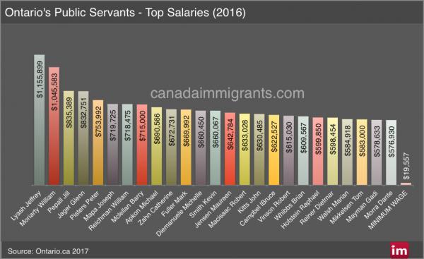 Ontario Salaries 2016