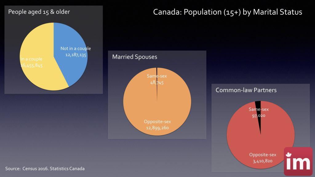 Couples singles Canada