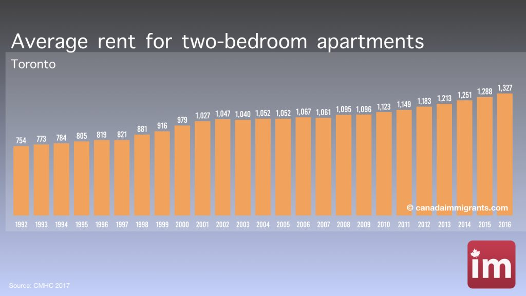 Sensational Toronto Apartment Rents Cost Of Living In Toronto Home Interior And Landscaping Ologienasavecom