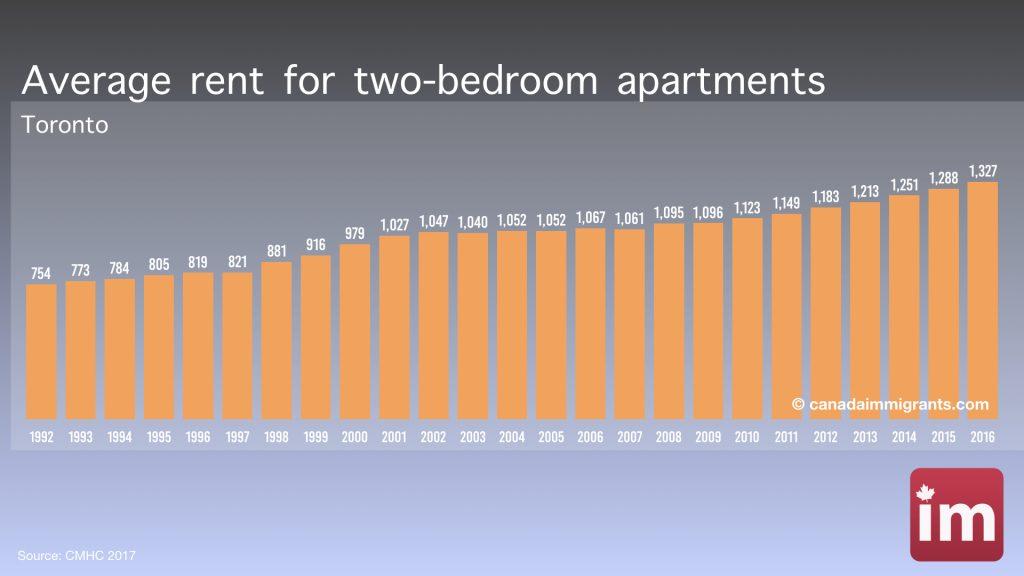 Apartment Rents in Toronto