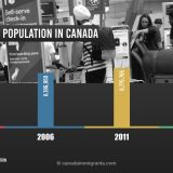 Foreign-born population in Canada