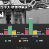 Canada Foreign-born People by Region