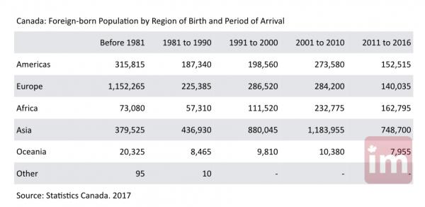 Canada Immigrants Census 2016