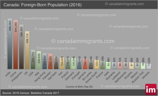 Canada: Immigrants by Country of Birth (2016 Census) | Immigration