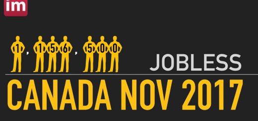 Canada Jobless November