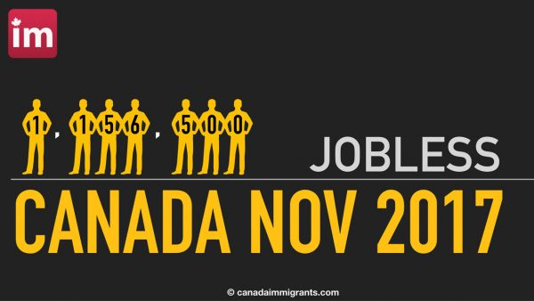 Canada Jobless November