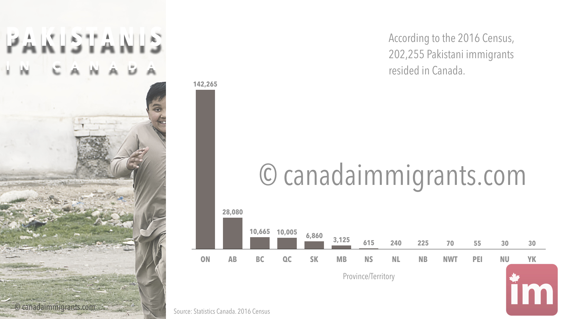 Pakistani Immigrants to Canada | Statistics | Immigration to Canada