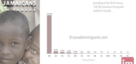 Dentist Salary in Canada | Wages